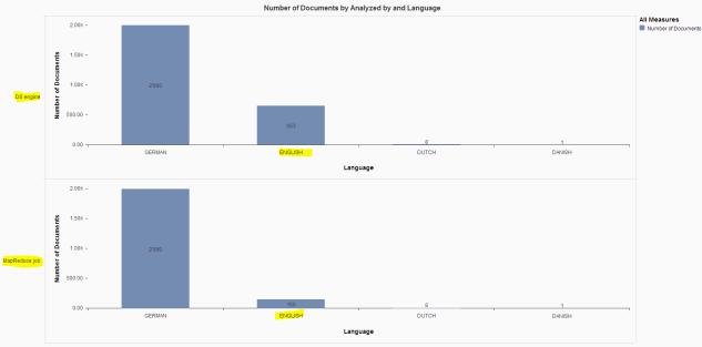 Entities per language